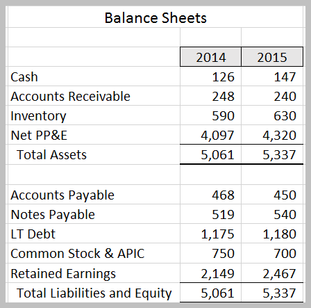 solved 1 based on the balance sheets in the attached ima